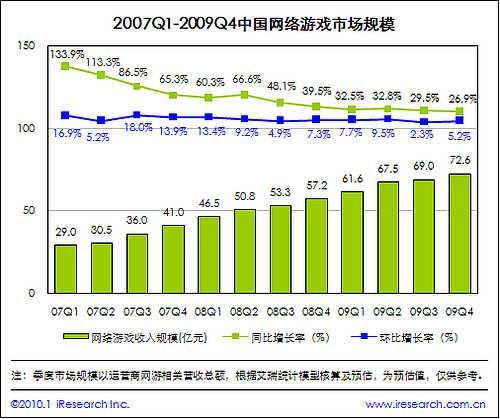 2009-2010年中國網絡游戲行業發展報告摘要圖片