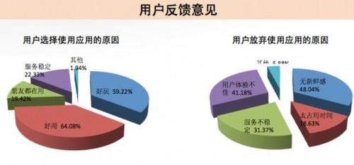 中国社交SNS用户1.24亿  34%用户每天登录
